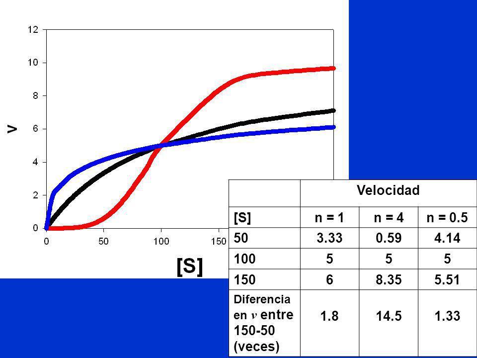 Velocidad [S] n = 1. n = 4. n = 0.5. 50. 3.33. 0.59. 4.14. 100. 5. 150. 6. 8.35. 5.51.